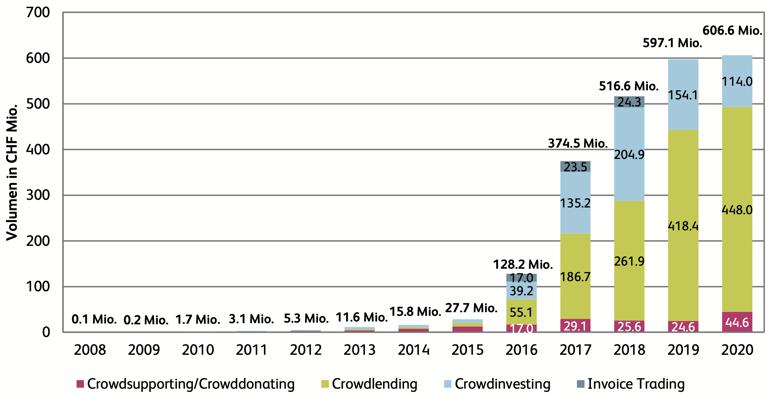 1. entwicklung crowdfunding volumen schweiz 2008-2020