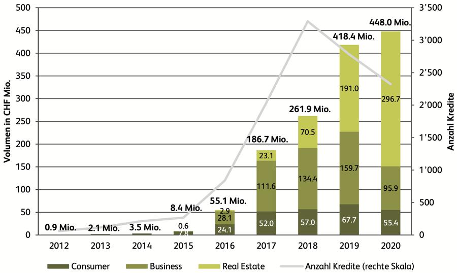 3. crowdlending volumen schweiz 2012-2020