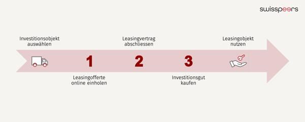 3_Schritte_Ablauf_Leasingfinanzierung