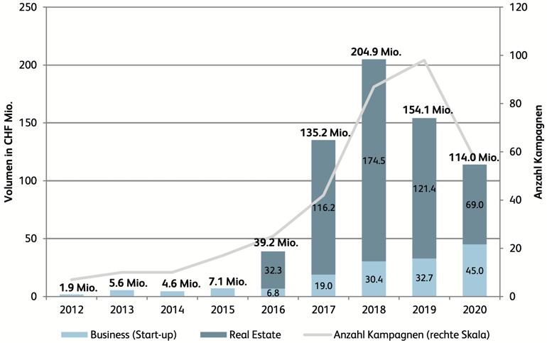 4. crowdinvesting volumen schweiz 2012-2020