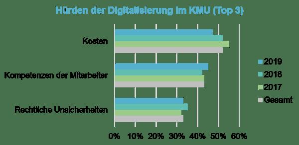 Digitalisierung Hürde