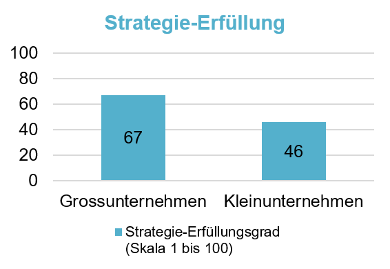 Digitalisierung Strategie Erfüllung