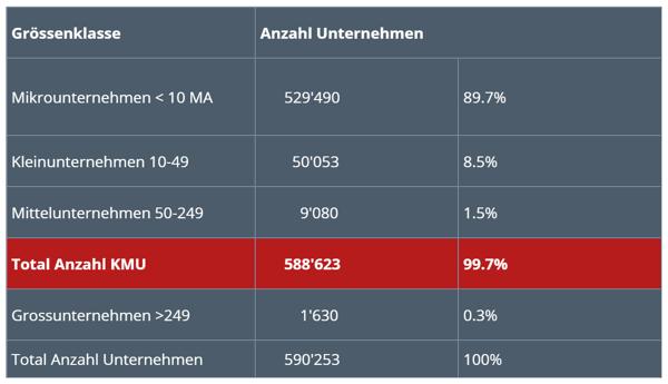 Anzahl KMU Schweiz 2020