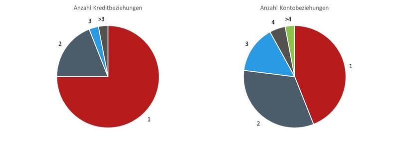 Grafik-Anz-Kreditbez-1024x363-1