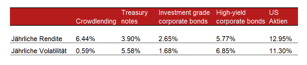 Tabelle für Vergleich-1