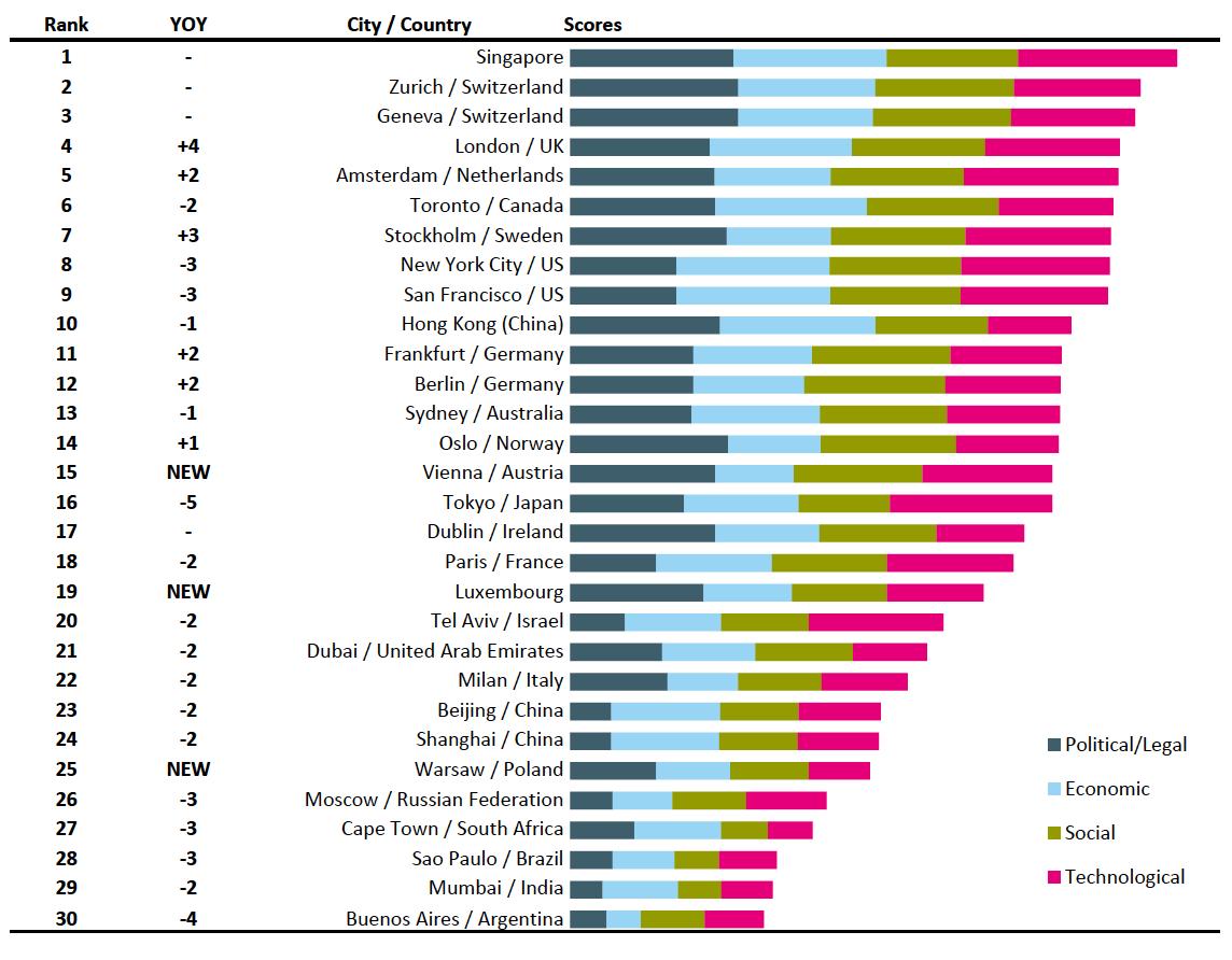 Fintech Standort Ranking
