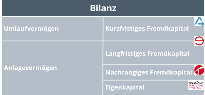 alternative finanzierung