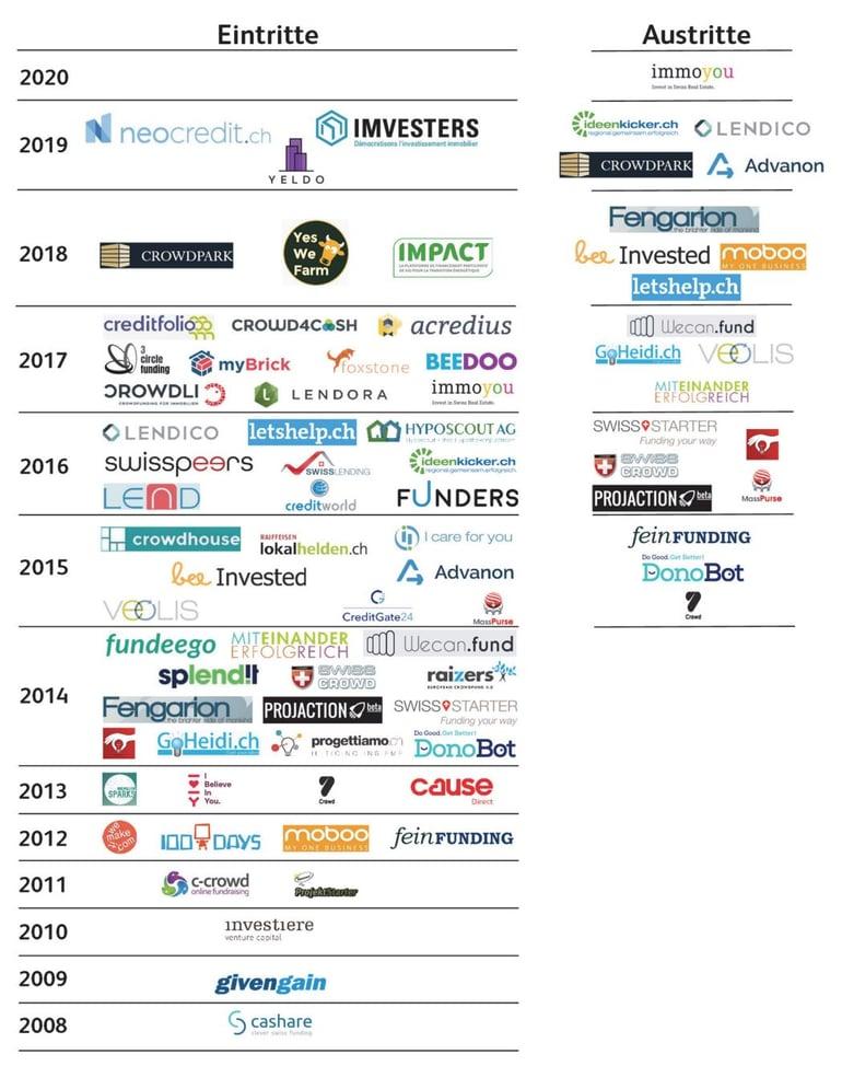 Crowdfunding Plattformen Ein und Austritte