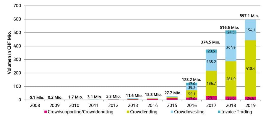 Crowdfunding Zahlen 2008 bis 2019