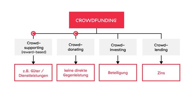 Crowdfunding_Arten