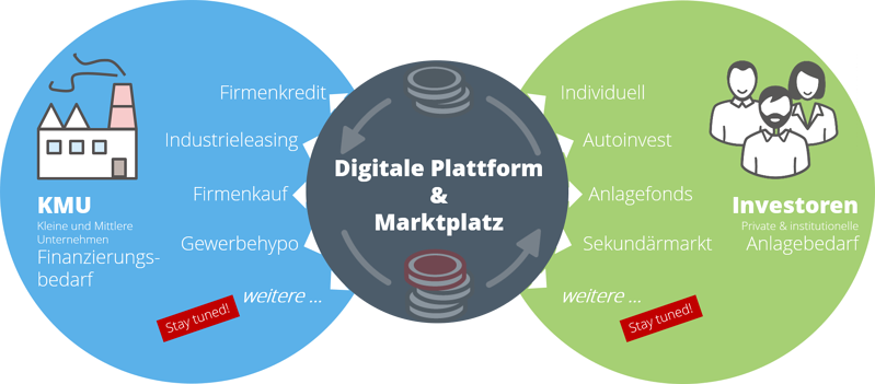 Digital Plattform swisspeers
