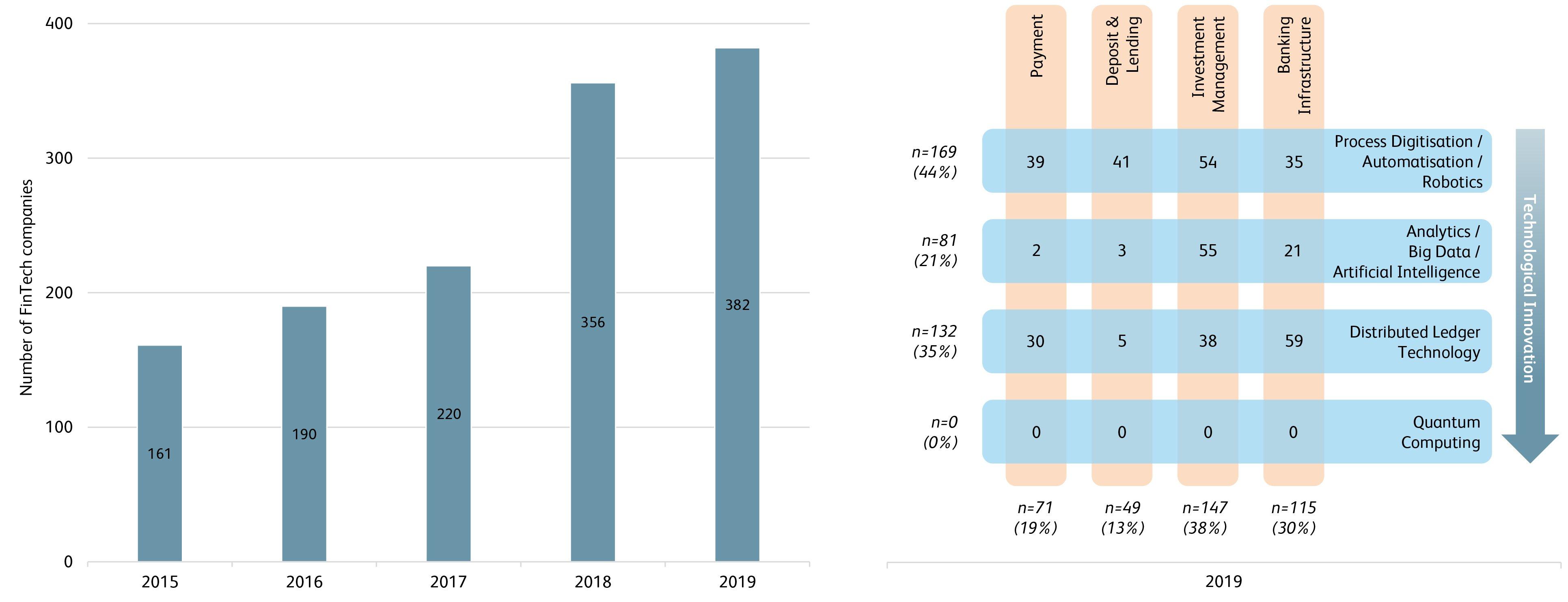 FinTech Study 2020 Wachstum