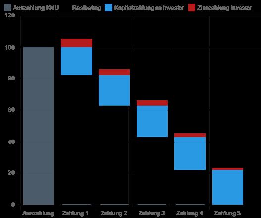 Einflussfaktoren für amortisierende Investitionskredite