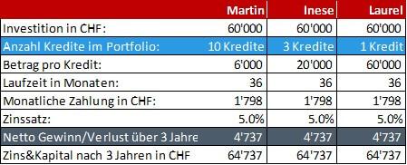 Grafik 1: 3 Anleger, gleiche Investitionssumme, unterschiedliche Diversifikation