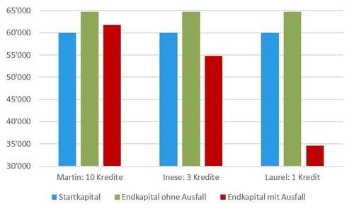 Grafik 3: Situation nach 3 Jahren mit und ohne Ausfall