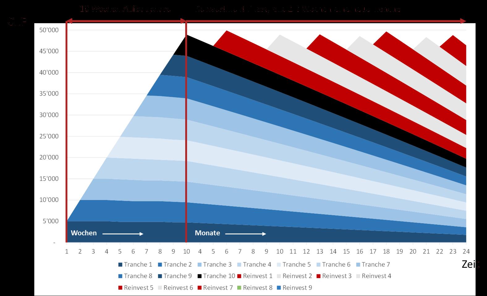 Grafik: Aufbaustrategie fürCrowdlending-Anlagen