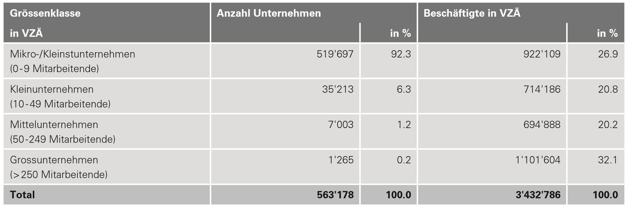 Impact Investing hilft potentiell 520'000 KMU in der Schweiz
