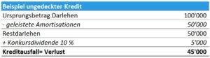 gedeckter Kredit, KMU, swisspeers, Crowdlending