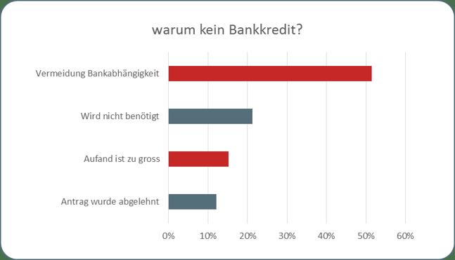 Umfrageergebnisse: Anteil ohneBankfinanzierung