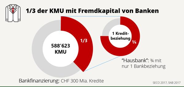 KMU Bankfinanzierung