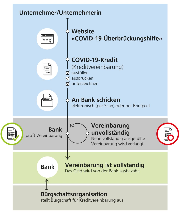 Kreditantrag Ablauf