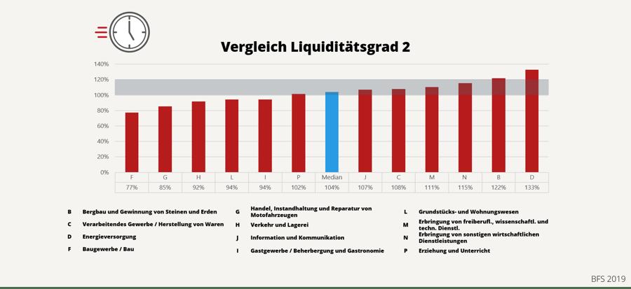 Liquiditätsgrad KMU Schweiz