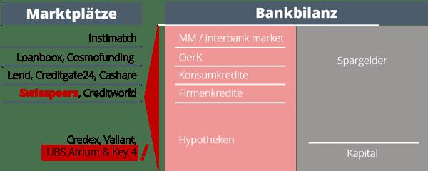 Marktplätze und Bankbilanzen