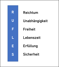 RUFLES