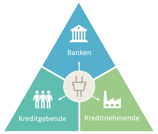 Spannungsfeld_OpenBanking_Direct-Lending