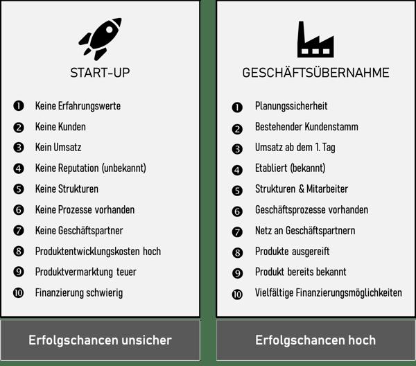 Vergleichstabelle_Firmenkauf_Startup