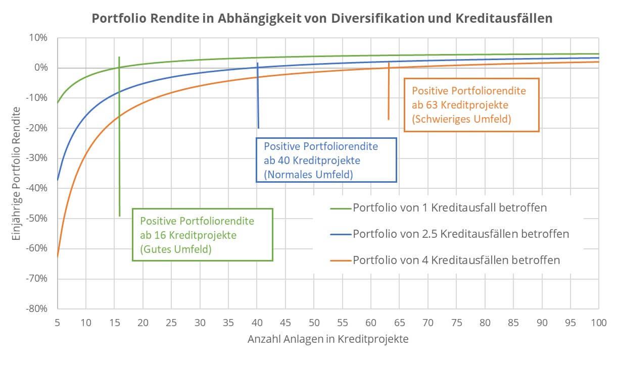 Portfolio Rendite in Abhängigkeit von Diversifikation und Kreditausfällen