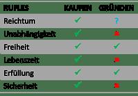Zusammenfassung_Tabelle_Firmenkauf_Gründung