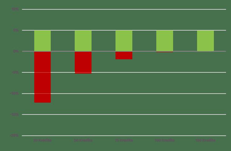 autoinvest_modellierung_ausfallbetrag-1