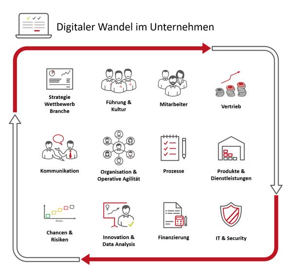 Grafik: Digitaler Wandel Unternehmen Unternehmensbereiche KMU