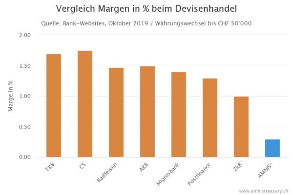Devisenhandel Vergleich Margen KMU