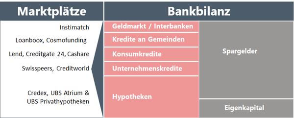 Bankbilanz vs Marktplatz