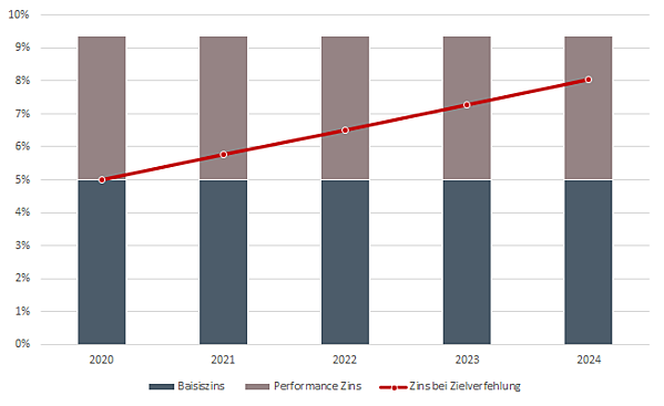 Mezzanine Darlehen - Zinsen