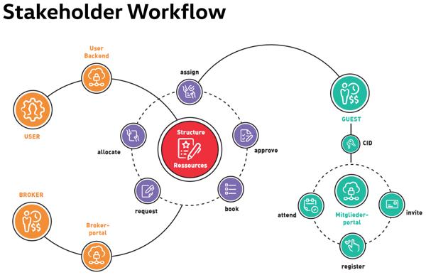 Sakeholder Workflow mit colada365