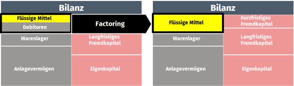 Factoring Auswirkung Bilanz