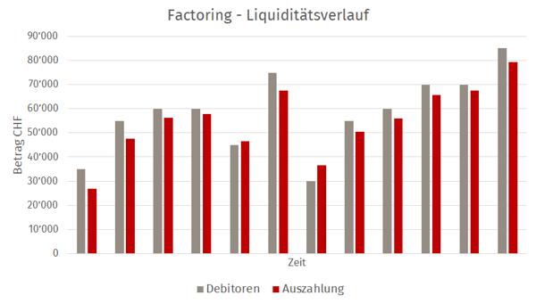 Factoring Liquidität
