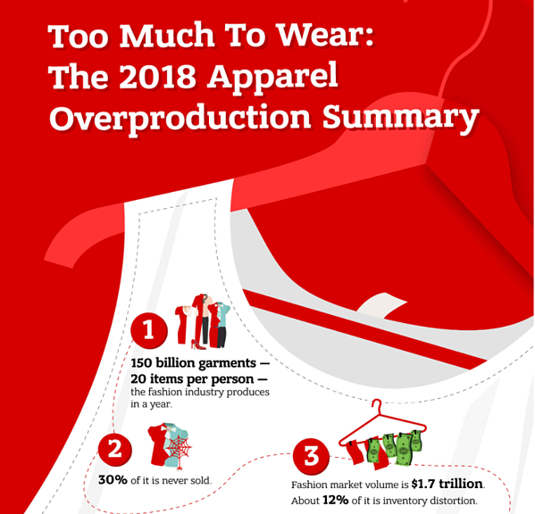 Infografik Too Much to Wear