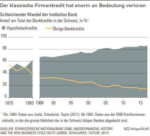 rückgang firmenkredite bei schweizer banken