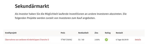 KMU Kredit: Sekundärmarkt von swisspeers. Möglichkeit laufende Investitionen an andere Investoren abzutreten.