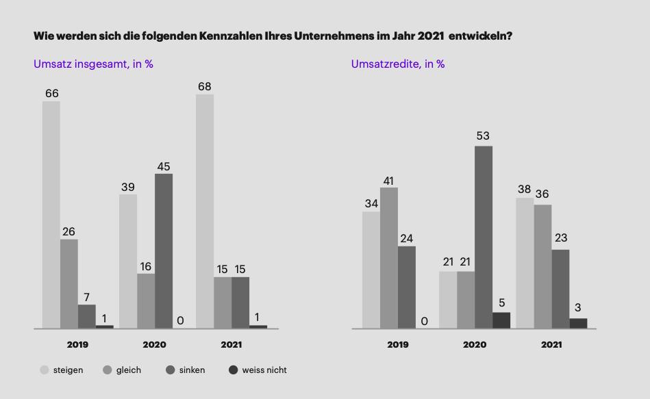 statistik_entwicklung_kennzahlen_2021