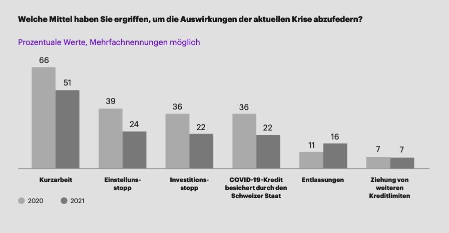 statistik_mittel_krise_abfedern