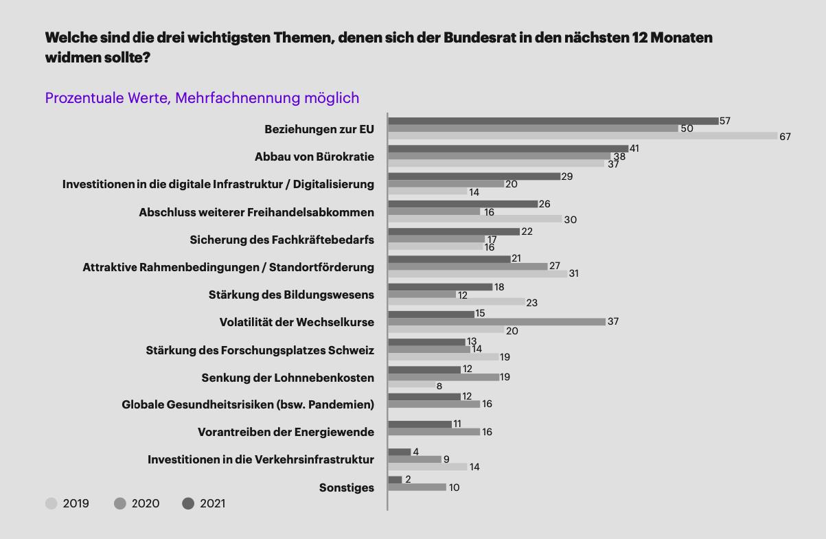 statistik_themen_bundesrat_nächste_12_monate