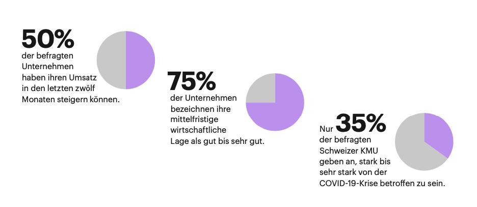 statistik_umsatz_lage_betroffenheit