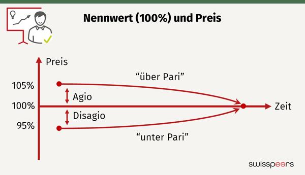 KMU Kredit: Die Grafik zeigt wie über Pari und unter Pari funktioniert und was Agio und Disagio bedeutet.